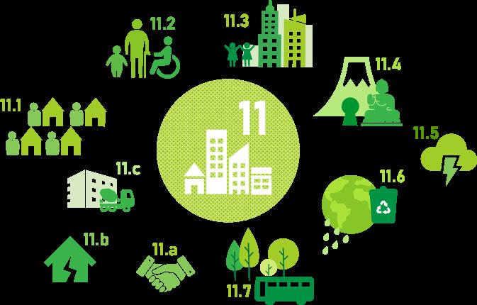SDGs 169のターゲット