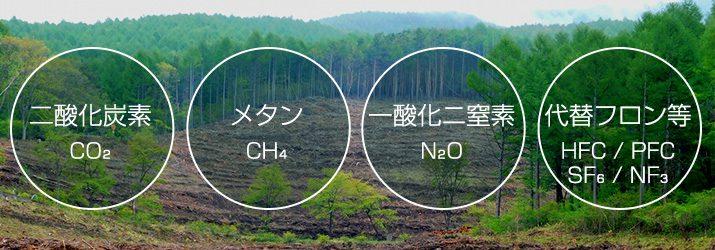 なぜ温室効果ガスが増えるのか